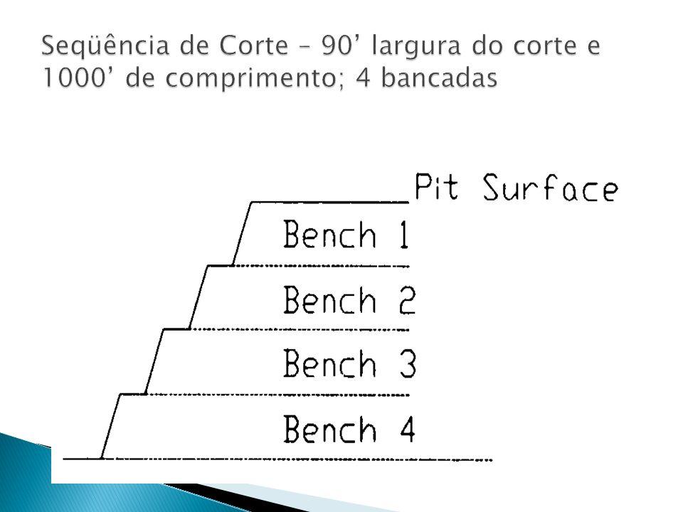 Seqüência de Corte – 90' largura do corte e 1000' de comprimento; 4 bancadas