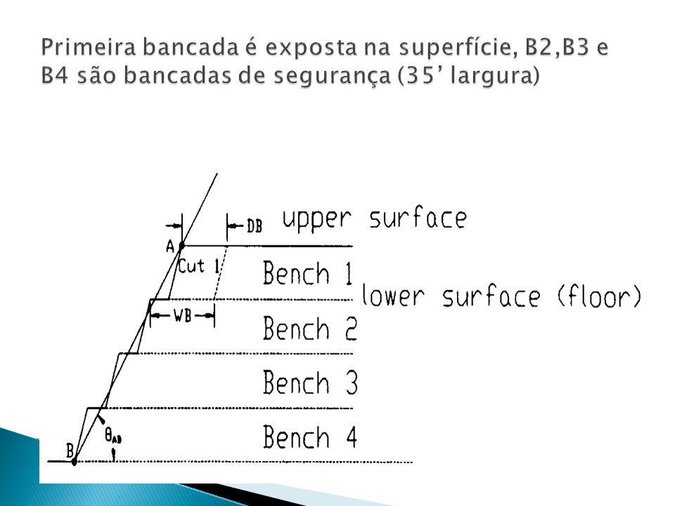 Primeira bancada é exposta na superfície, B2,B3 e B4 são bancadas de segurança (35' largura)