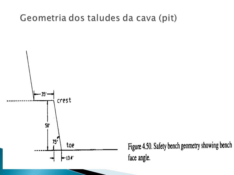 Geometria dos taludes da cava (pit)
