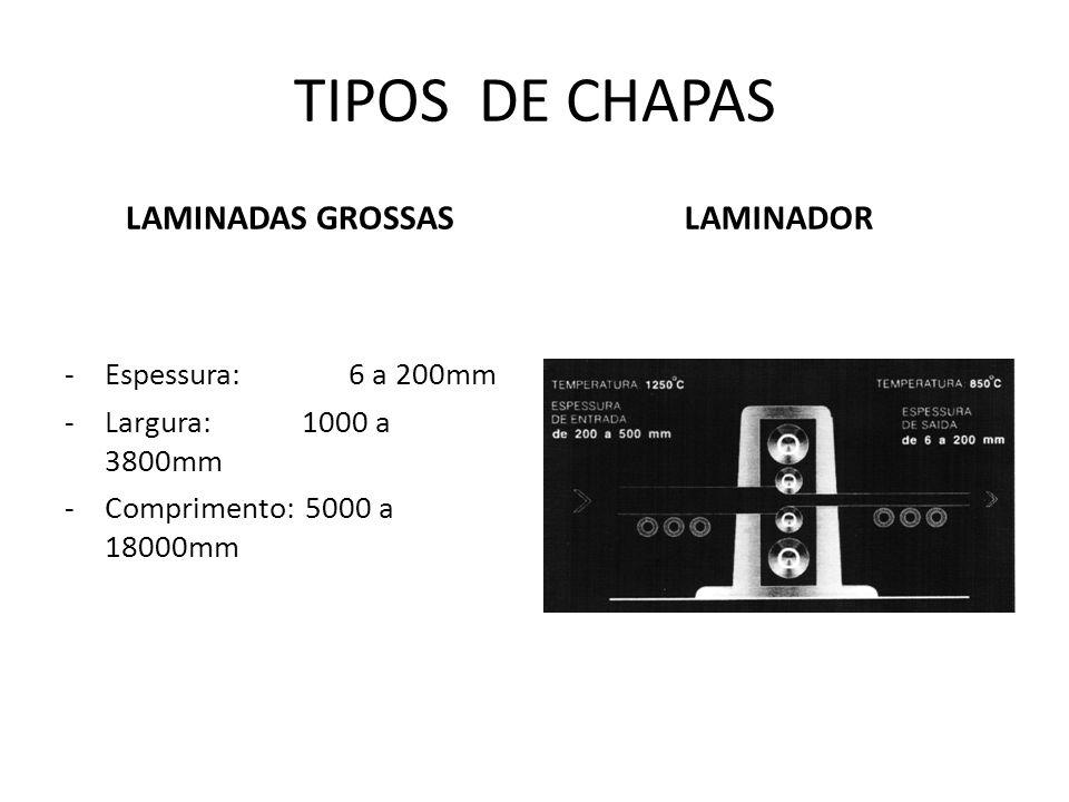 TIPOS DE CHAPAS LAMINADAS GROSSAS LAMINADOR Espessura: 6 a 200mm