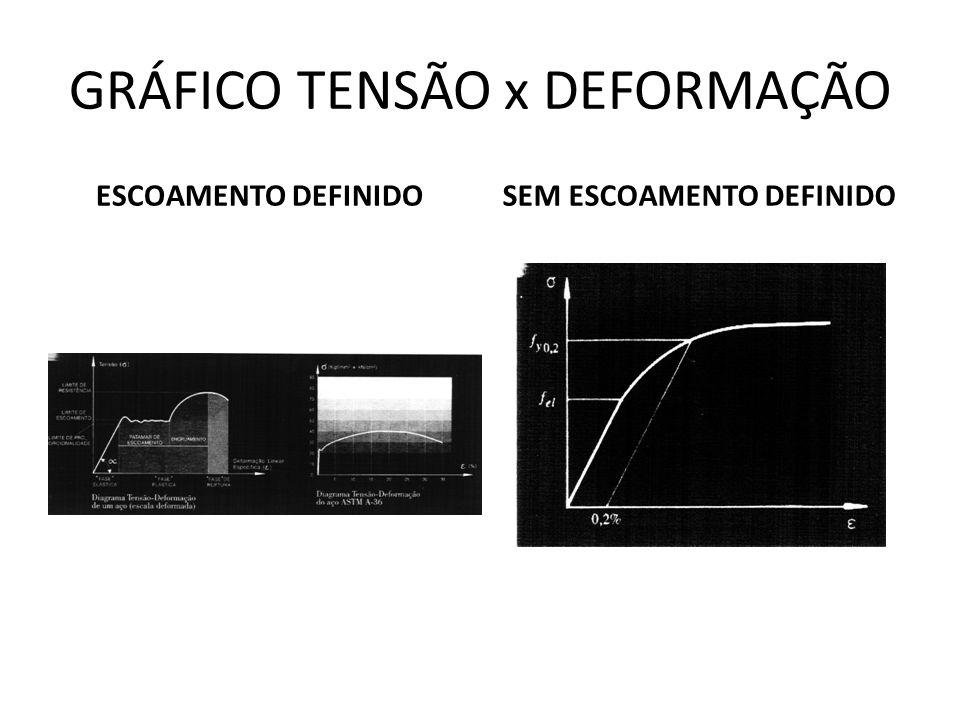 GRÁFICO TENSÃO x DEFORMAÇÃO