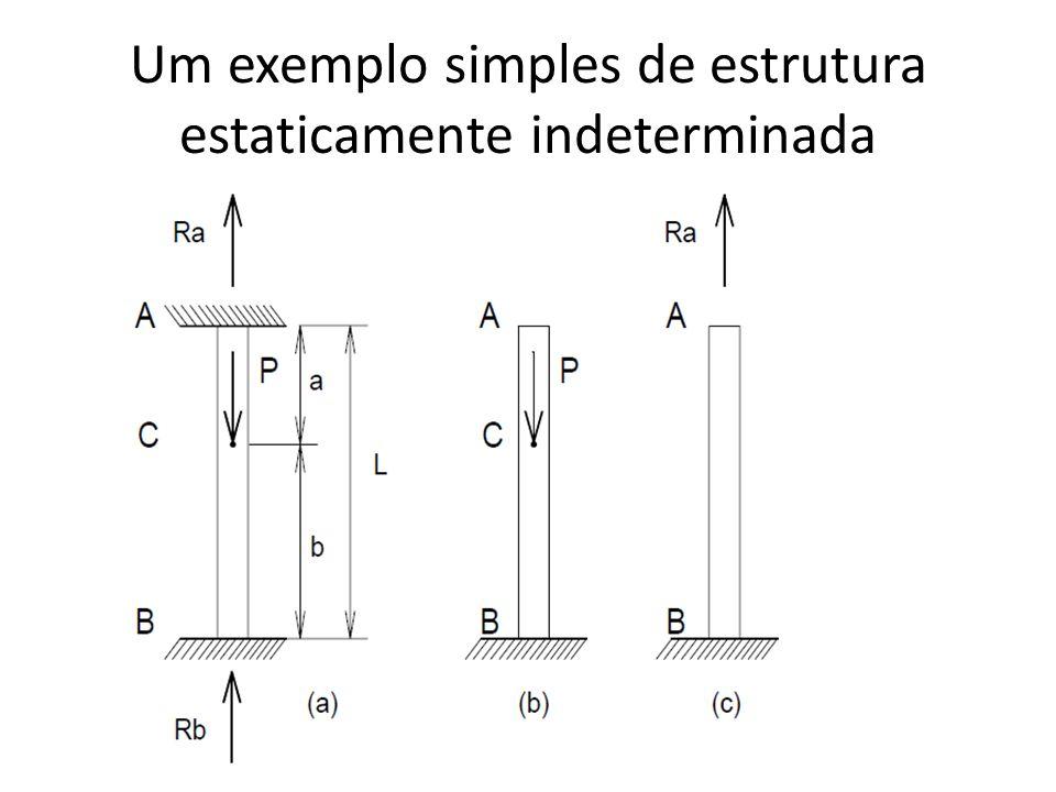 Um exemplo simples de estrutura estaticamente indeterminada