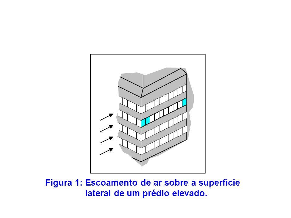 Figura 1: Escoamento de ar sobre a superfície lateral de um prédio elevado.