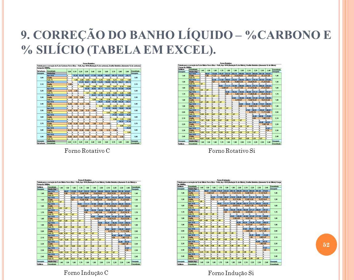 9. CORREÇÃO DO BANHO LÍQUIDO – %CARBONO E % SILÍCIO (TABELA EM EXCEL).
