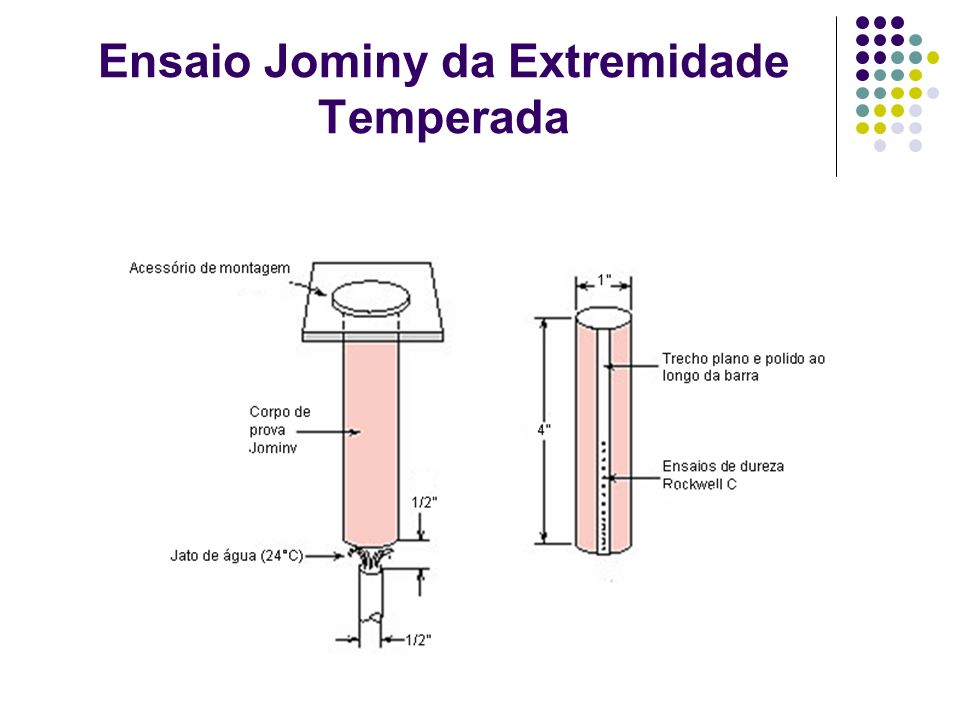 Ensaio Jominy da Extremidade Temperada