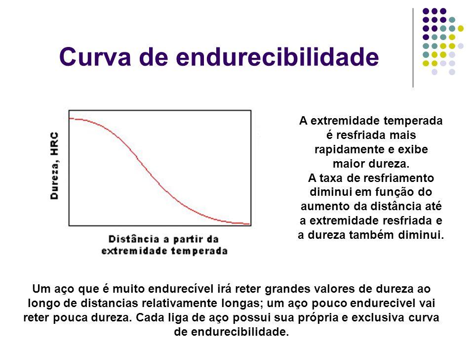 Curva de endurecibilidade