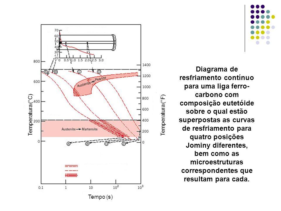 Diagrama de resfriamento contínuo para uma liga ferro-carbono com composição eutetóide sobre o qual estão superpostas as curvas de resfriamento para quatro posições Jominy diferentes, bem como as microestruturas correspondentes que resultam para cada.