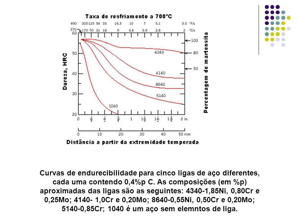 Curvas de endurecibilidade para cinco ligas de aço diferentes, cada uma contendo 0,4%p C.