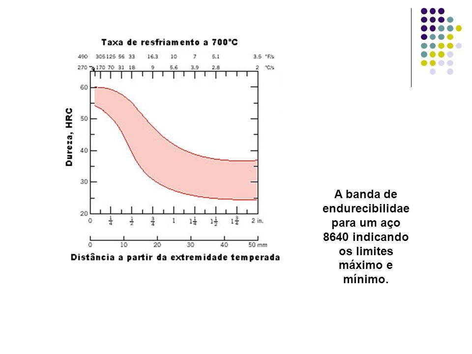 A banda de endurecibilidae para um aço 8640 indicando os limites máximo e mínimo.