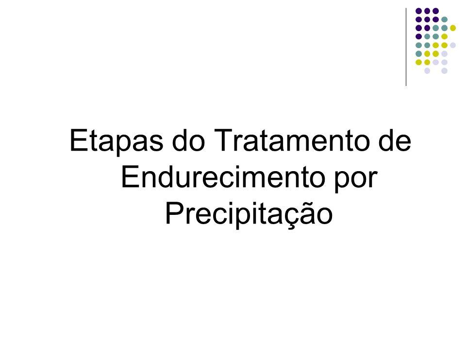 Etapas do Tratamento de Endurecimento por Precipitação