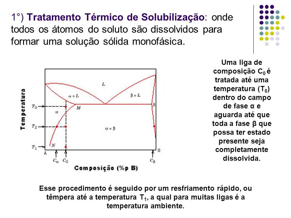 1°) Tratamento Térmico de Solubilização: onde todos os átomos do soluto são dissolvidos para formar uma solução sólida monofásica.
