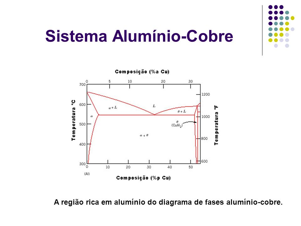Sistema Alumínio-Cobre