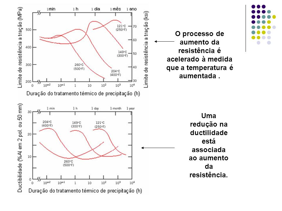 Uma redução na ductilidade está associada ao aumento da resistência.