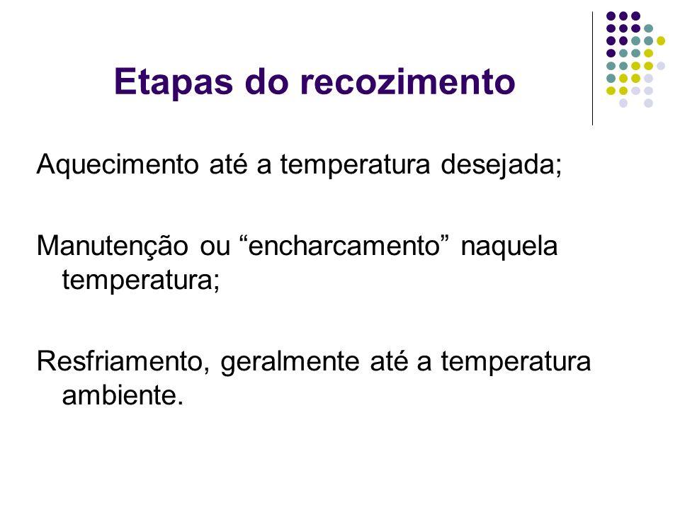Etapas do recozimento Aquecimento até a temperatura desejada;