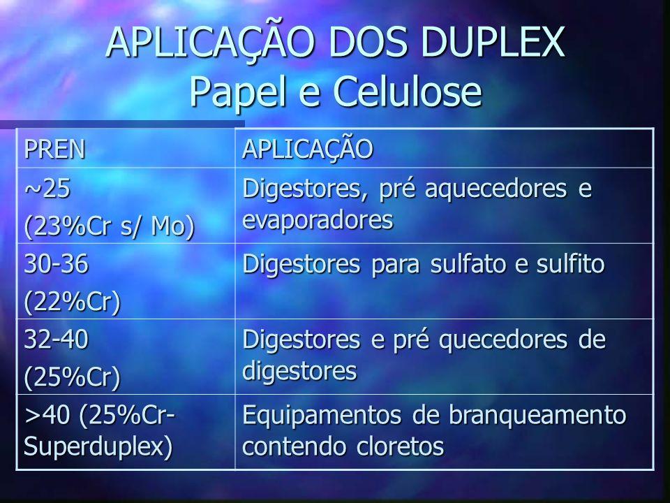 APLICAÇÃO DOS DUPLEX Papel e Celulose