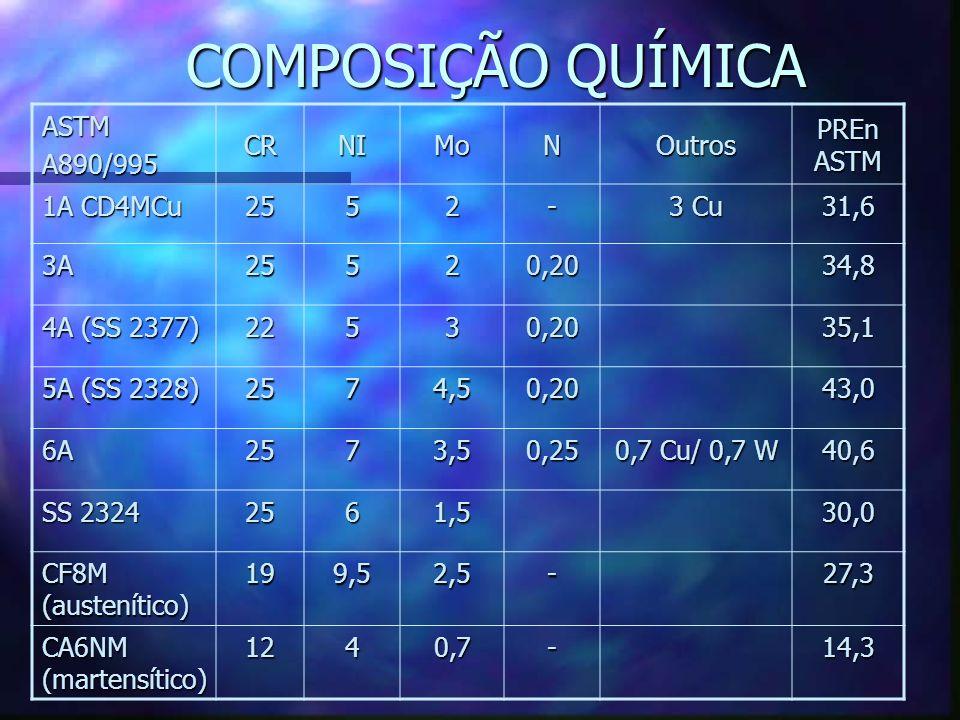 COMPOSIÇÃO QUÍMICA ASTM A890/995 CR NI Mo N Outros PREn ASTM 1A CD4MCu