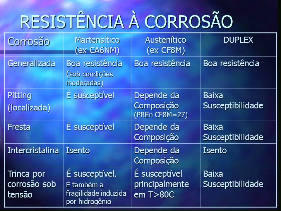 RESISTÊNCIA À CORROSÃO