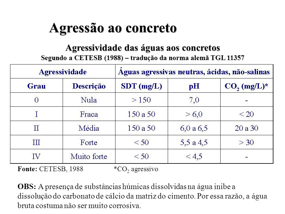Agressão ao concreto Agressividade das águas aos concretos