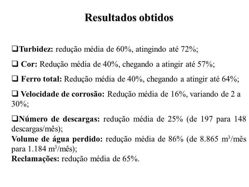 Resultados obtidos Turbidez: redução média de 60%, atingindo até 72%;