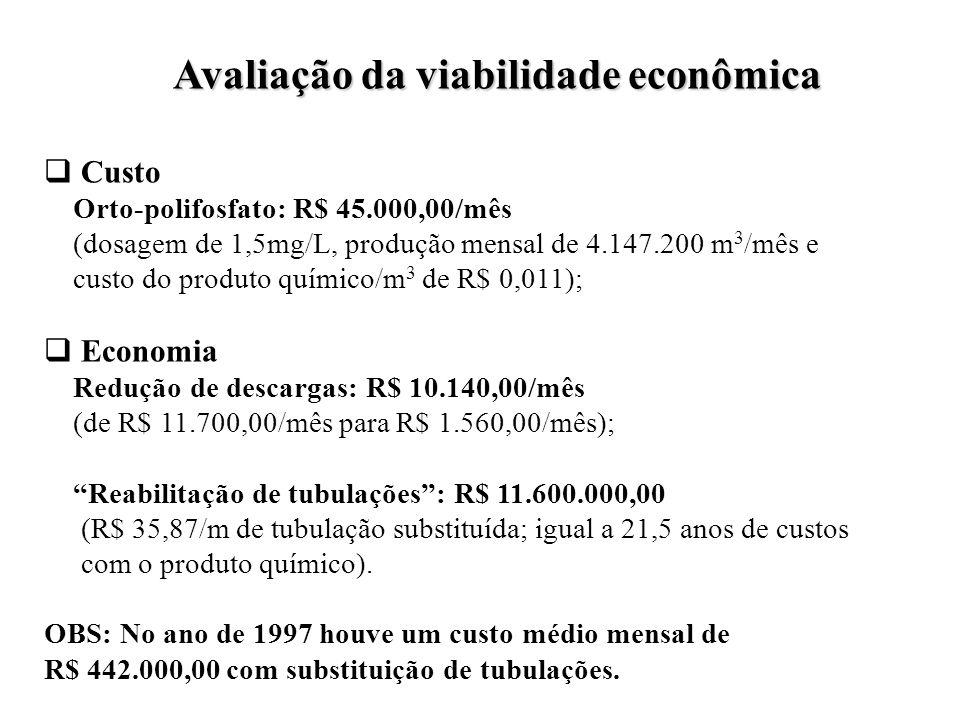 Avaliação da viabilidade econômica