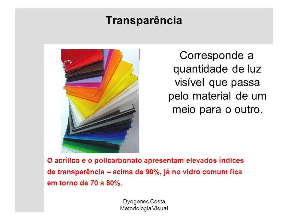 Transparência Corresponde a quantidade de luz visível que passa pelo material de um meio para o outro.