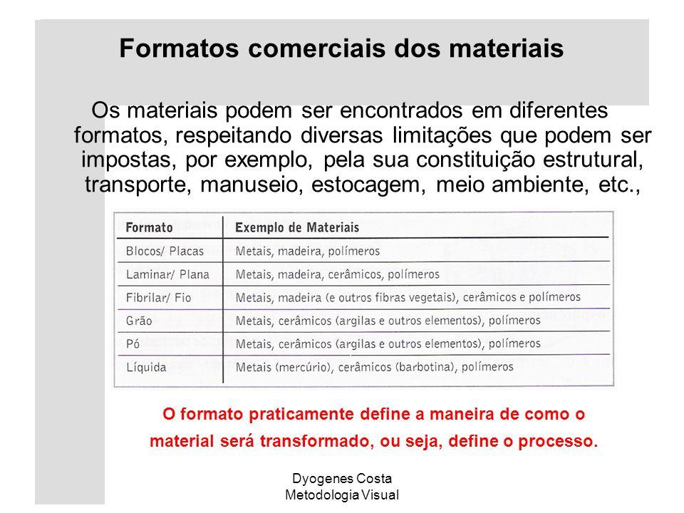 Formatos comerciais dos materiais