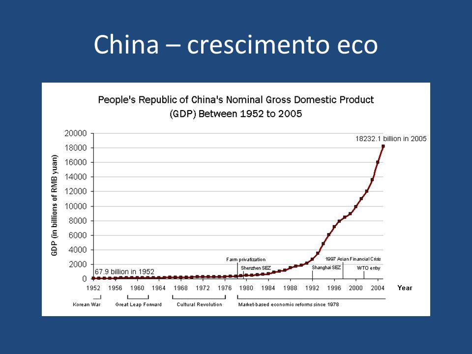 China – crescimento eco