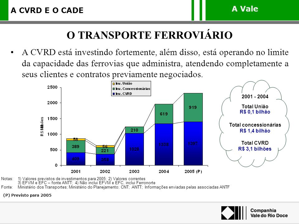 O TRANSPORTE FERROVIÁRIO