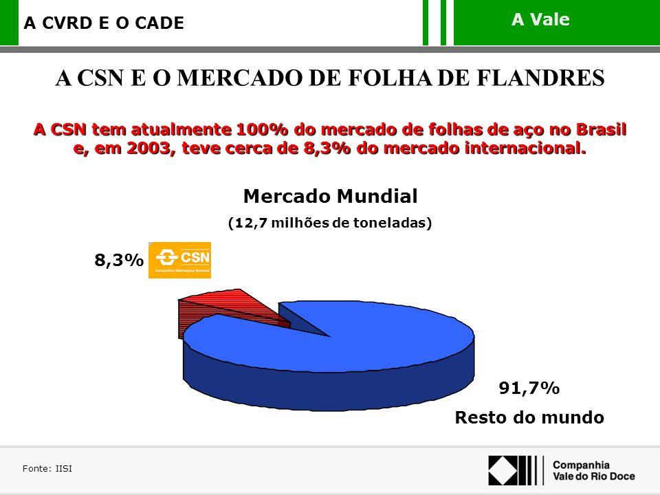 A CSN E O MERCADO DE FOLHA DE FLANDRES (12,7 milhões de toneladas)
