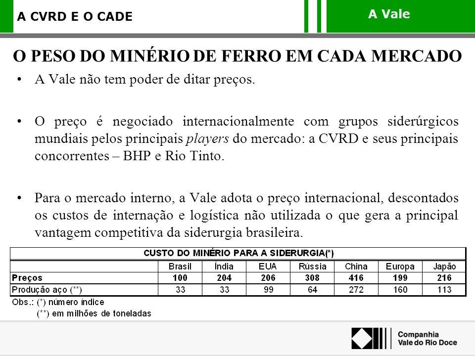 O PESO DO MINÉRIO DE FERRO EM CADA MERCADO