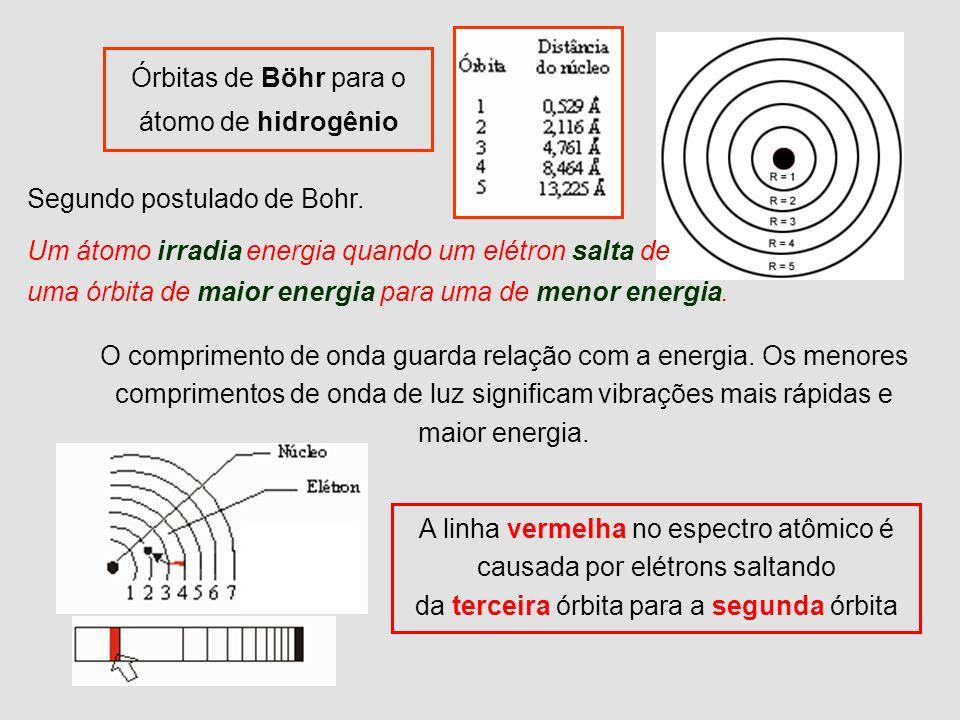 Órbitas de Böhr para o átomo de hidrogênio