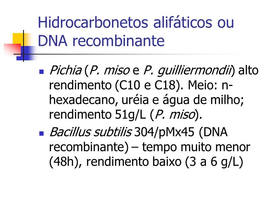 Hidrocarbonetos alifáticos ou DNA recombinante