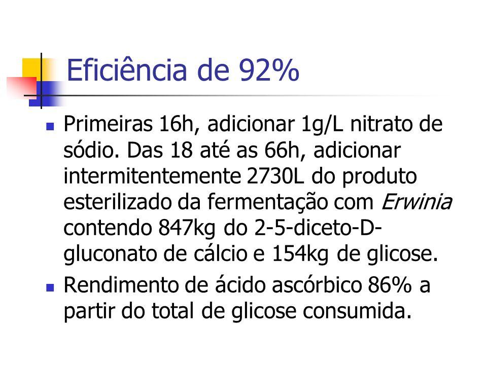 Eficiência de 92%
