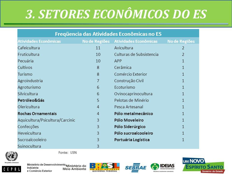 3. SETORES ECONÔMICOS DO ES Freqüencia das Atividades Econômicas no ES
