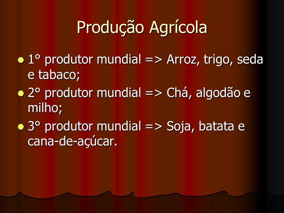 Produção Agrícola1° produtor mundial => Arroz, trigo, seda e tabaco; 2° produtor mundial => Chá, algodão e milho;