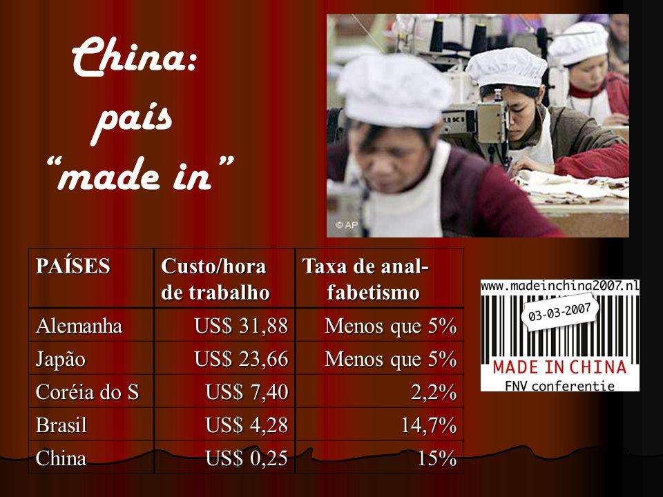 China: país made in PAÍSES Custo/hora de trabalho