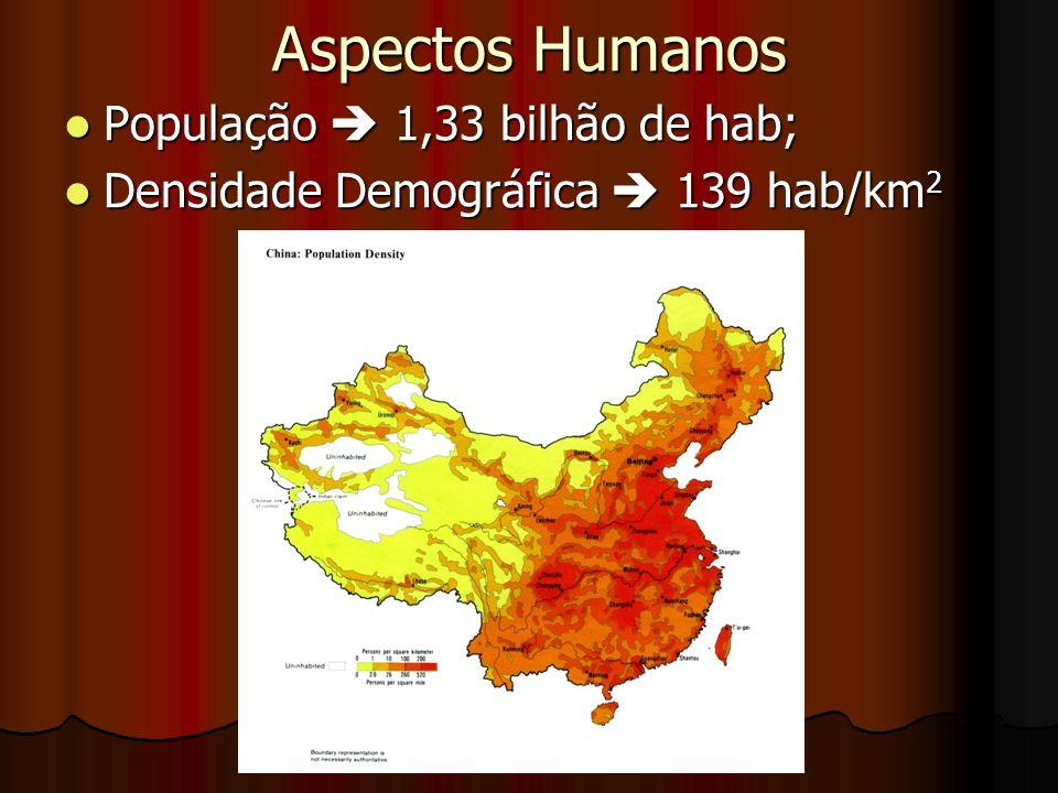 Aspectos Humanos População  1,33 bilhão de hab;