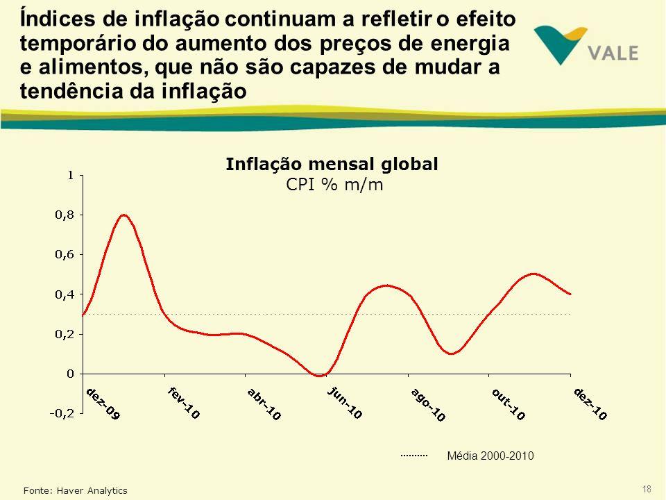Inflação mensal global