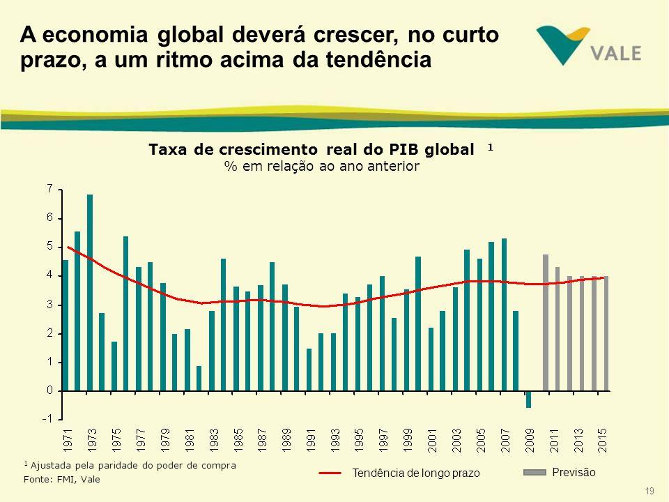 A economia global deverá crescer, no curto prazo, a um ritmo acima da tendência