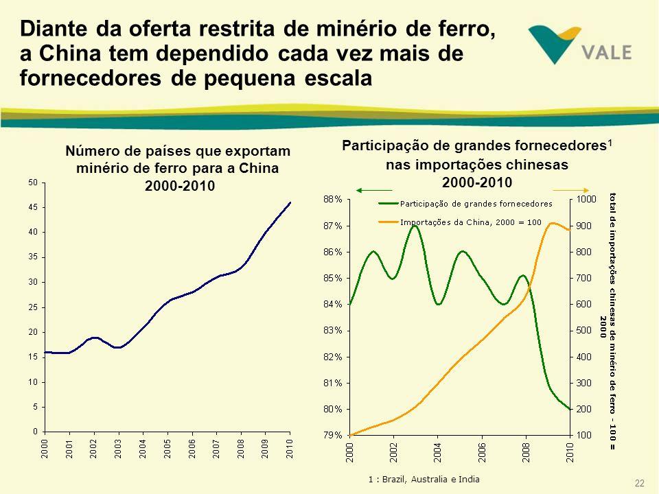 Número de países que exportam minério de ferro para a China