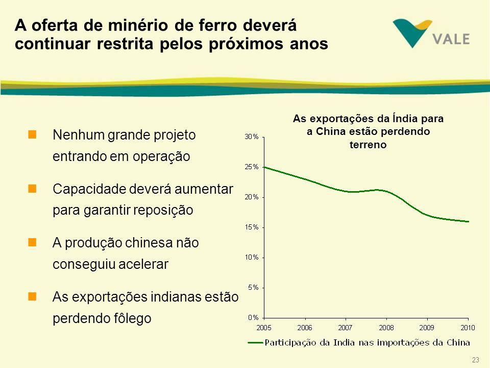 As exportações da Índia para a China estão perdendo terreno