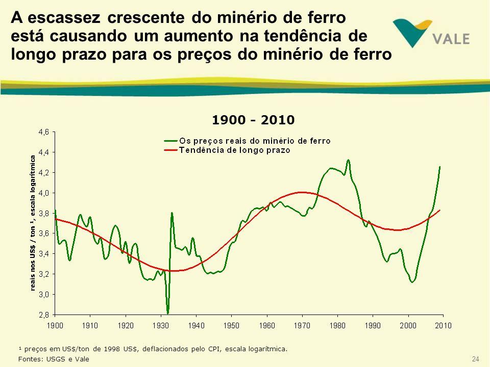 A escassez crescente do minério de ferro está causando um aumento na tendência de longo prazo para os preços do minério de ferro