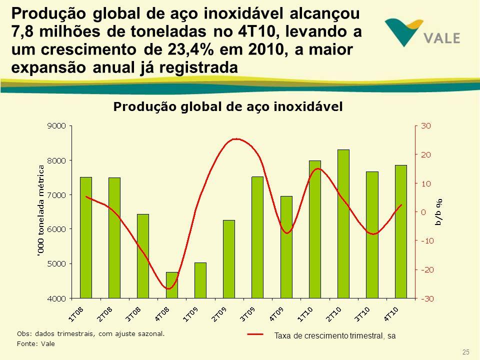 Produção global de aço inoxidável alcançou 7,8 milhões de toneladas no 4T10, levando a um crescimento de 23,4% em 2010, a maior expansão anual já registrada