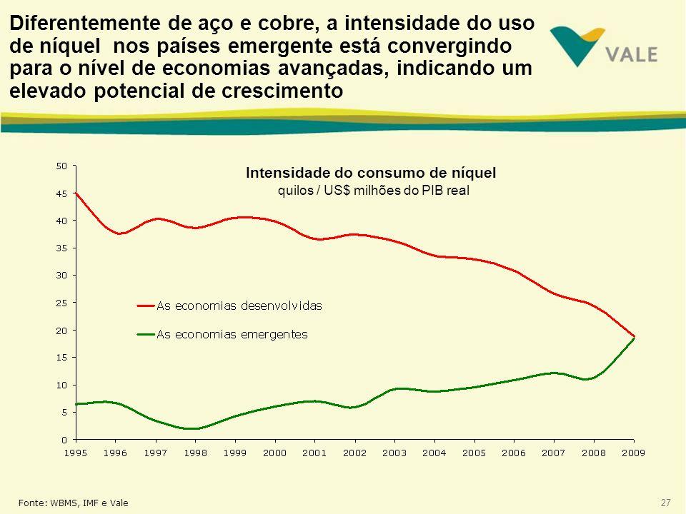 Diferentemente de aço e cobre, a intensidade do uso de níquel nos países emergente está convergindo para o nível de economias avançadas, indicando um elevado potencial de crescimento