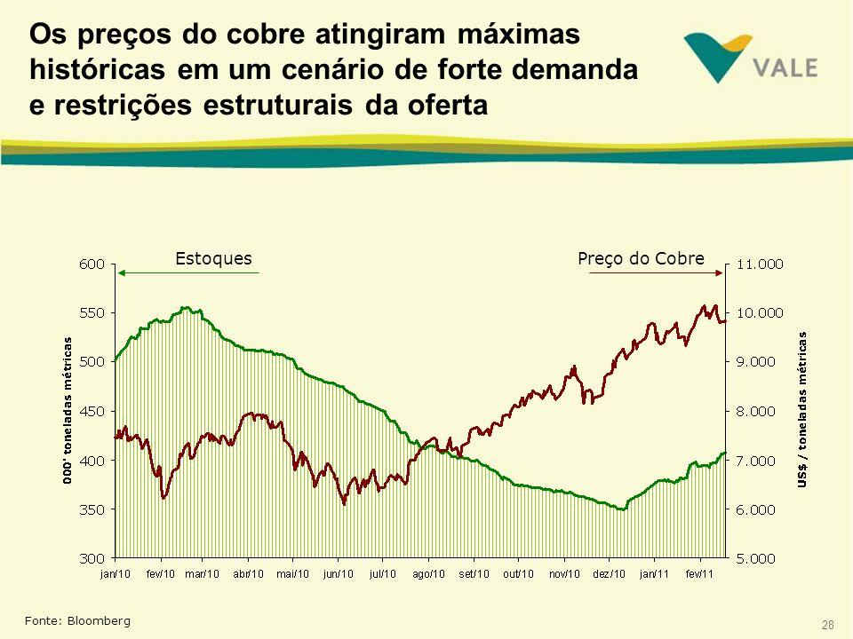 Os preços do cobre atingiram máximas históricas em um cenário de forte demanda e restrições estruturais da oferta