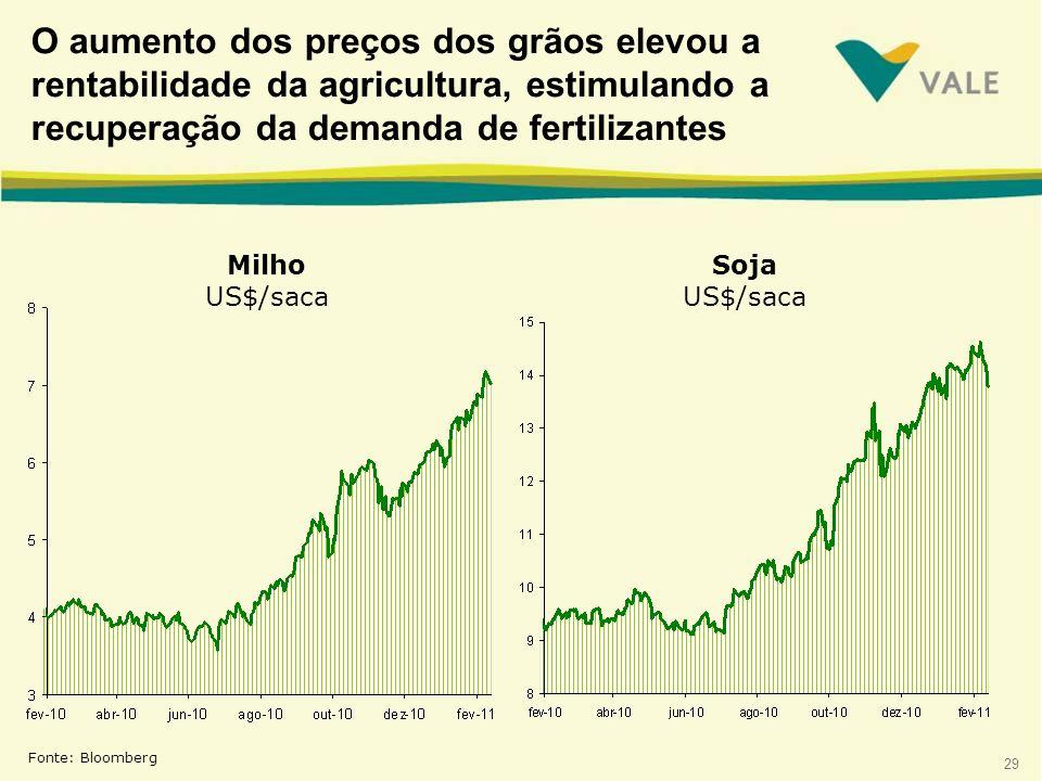O aumento dos preços dos grãos elevou a rentabilidade da agricultura, estimulando a recuperação da demanda de fertilizantes