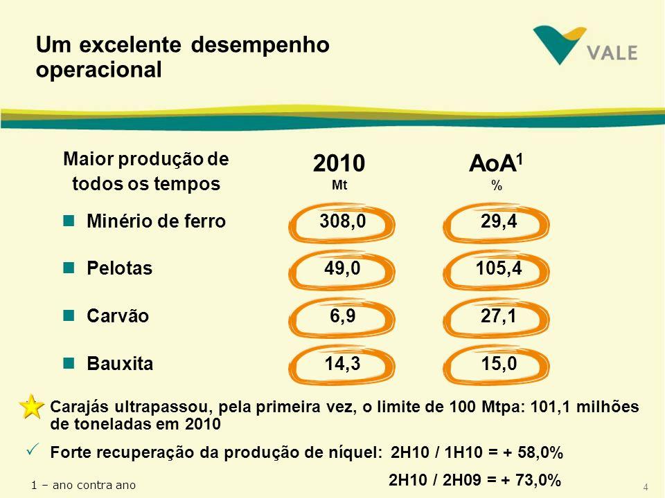 2010 Mt AoA1 % Um excelente desempenho operacional Maior produção de