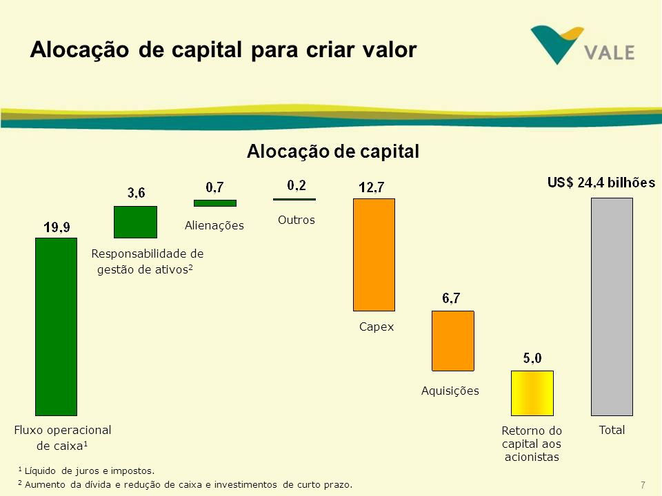 Alocação de capital para criar valor