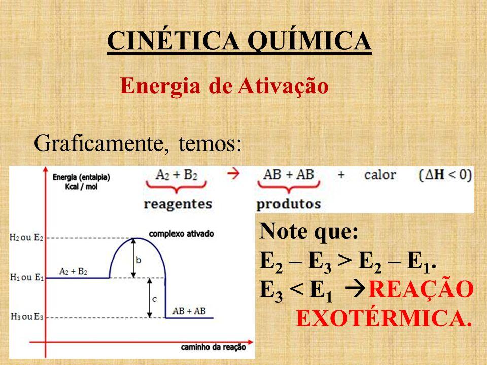 CINÉTICA QUÍMICA Energia de Ativação Graficamente, temos: Note que: