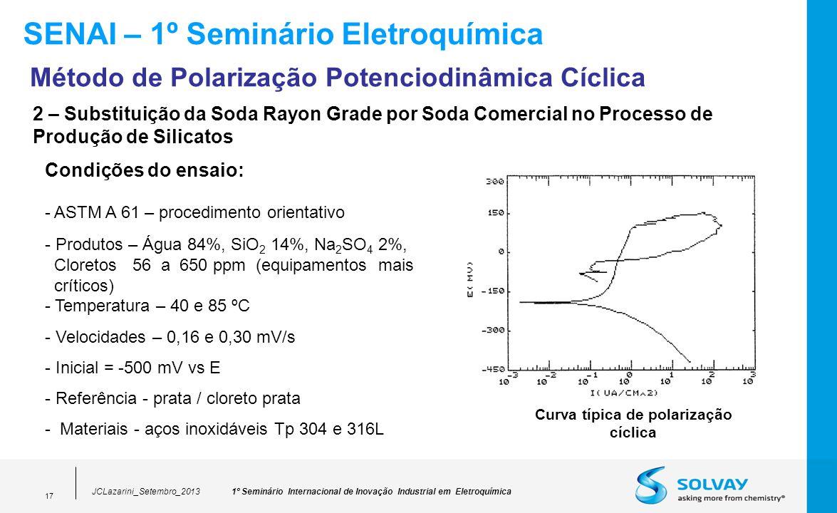 Curva típica de polarização cíclica